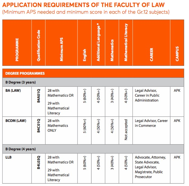 requirements-to-study-Law-at-UJ